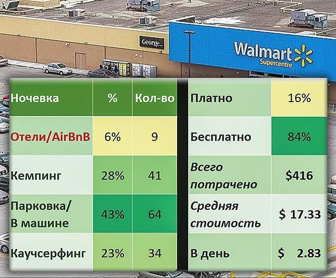 Сводная информация по всем видам и стоимости нашего жилья